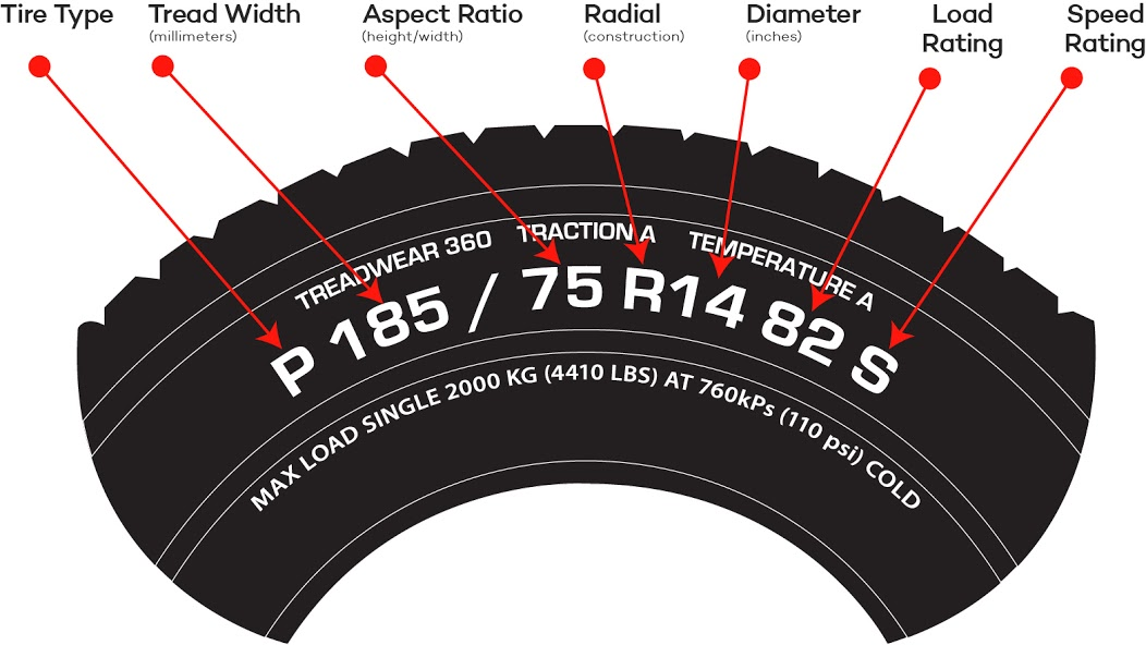 What Do The Numbers On Tires Mean >> What does torque mean? Gearhead terms explained - WHEELS.ca