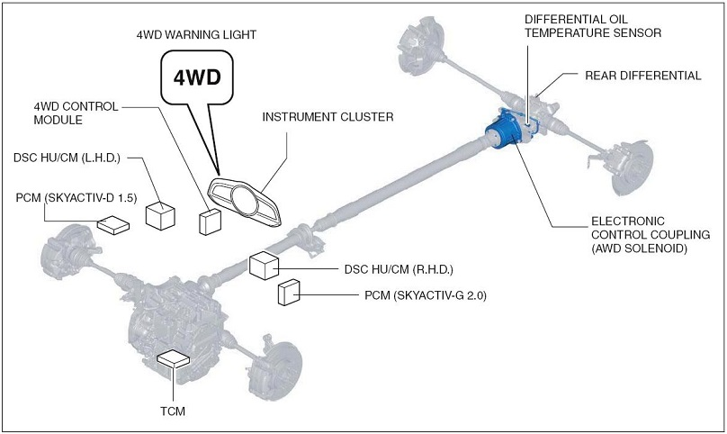 Awd The Difference Between Various Car Systems Wheels Ca