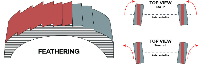 feathering is a treadwear condition in which the edges of the tire tread  ribs develop a slightly rounded edge as well as a sharp edge